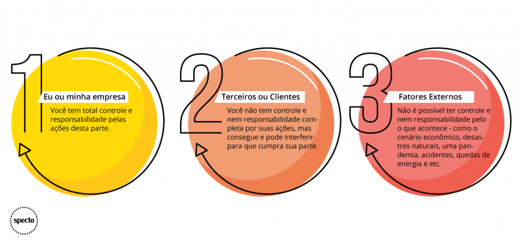3 terços da responsabilidade para melhorar o atendimento ao público.